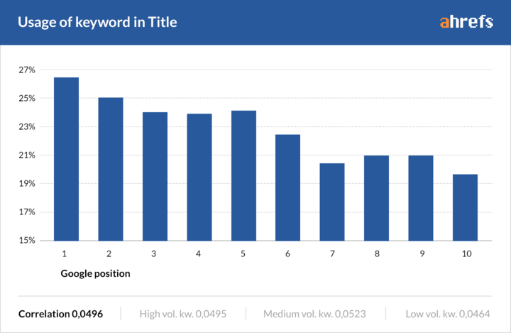 Bar Chart Showing the Correlation Between Using a Keyword in a Blog Title and its Position in Search Rankings.