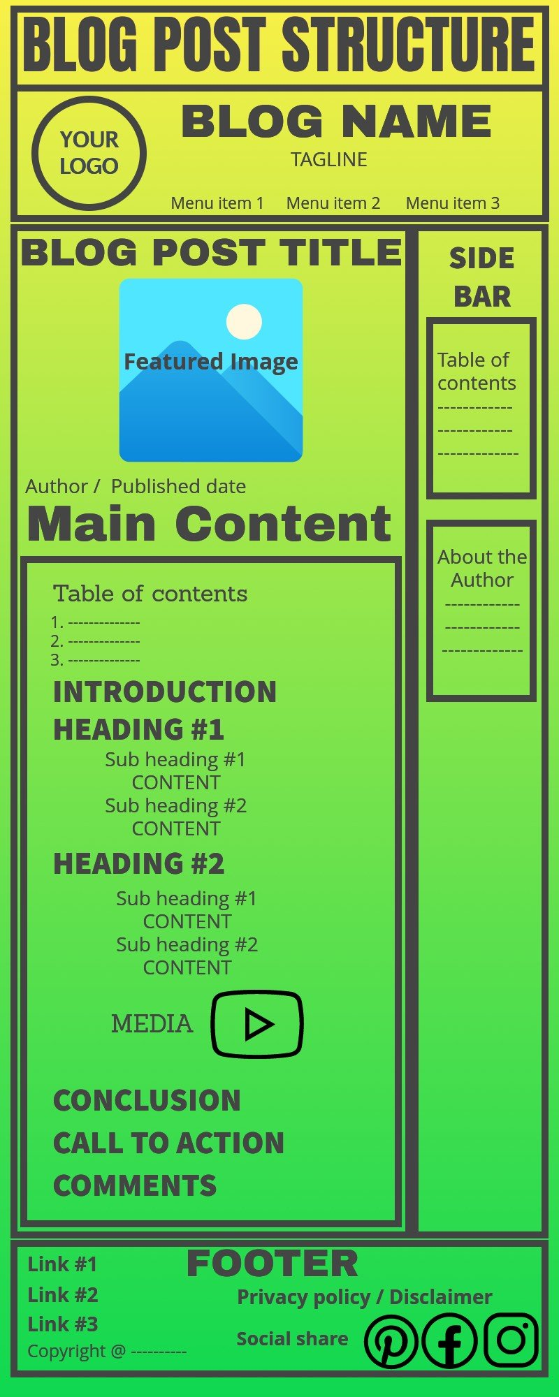 Infographic - The structure of a blog post