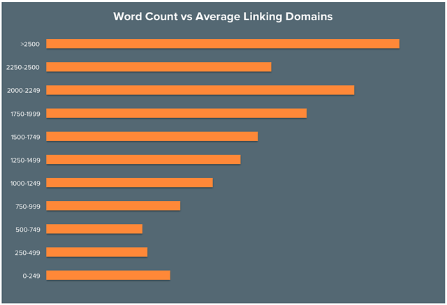Search Engine Optimization - Graph of Word Count Versus Number of Linking Domains